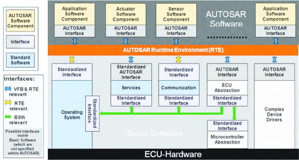 Figura 2: struttura dei componenti e delle interfacce AUTOSAR