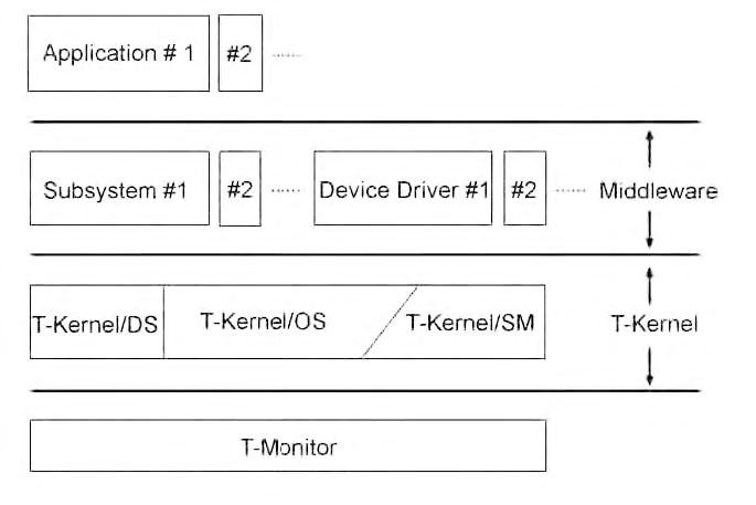 Figura 3: struttura del kernel.