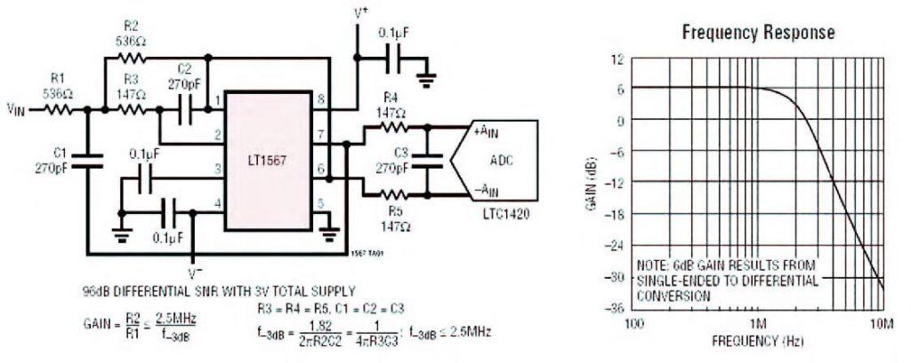 Figura 1: tipica applicazione del chip LT1567 come filtro passa-basso con conversione single-ended/differenziale e relativa risposta in frequenza