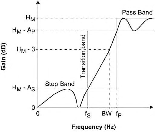 Figura 23: tipica risposta di un filtro passa-banda e relativi parametri caratteristici.