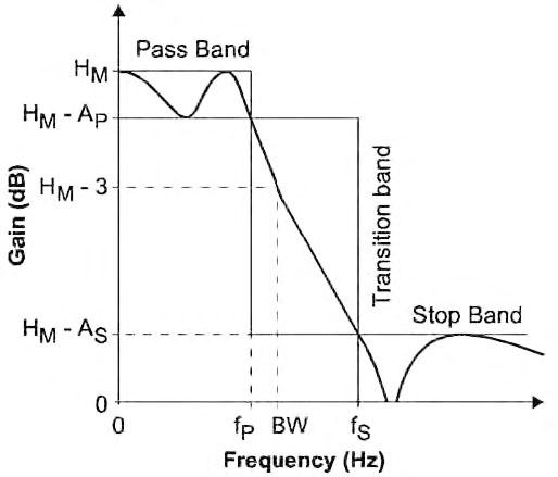 Figura 21: tipica risposta di un filtro passa-basso e relativi parametri caratteristici.