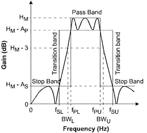 Figura 24: tipica risposta di un filtro passa-alto e relativi parametri caratteristici.