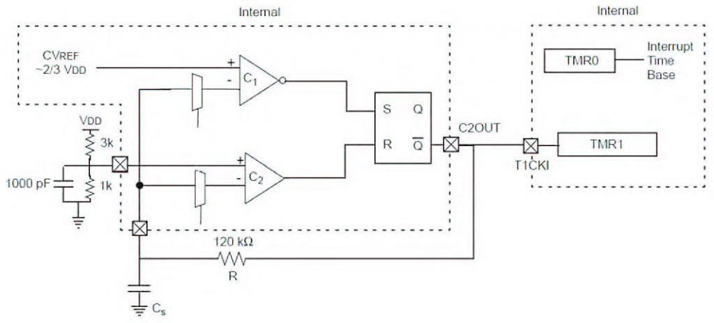 Figura 1: un oscillatore controllato in capacità realizzato con micro PIC.