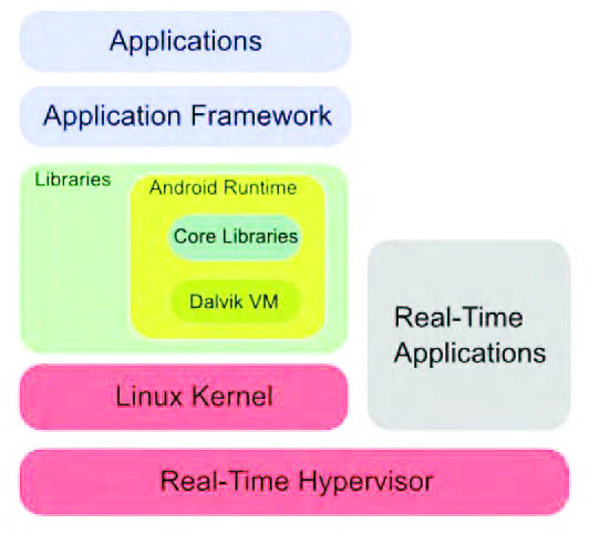 Figura 6: Android con Hypervisor.