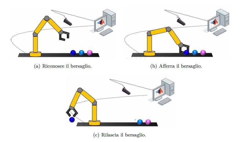 Attività di esempio di un robot manipolatore