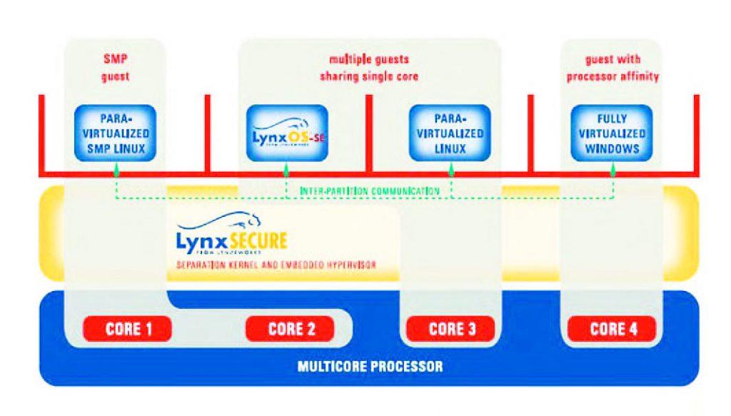 Figura 4: LynxSecure.