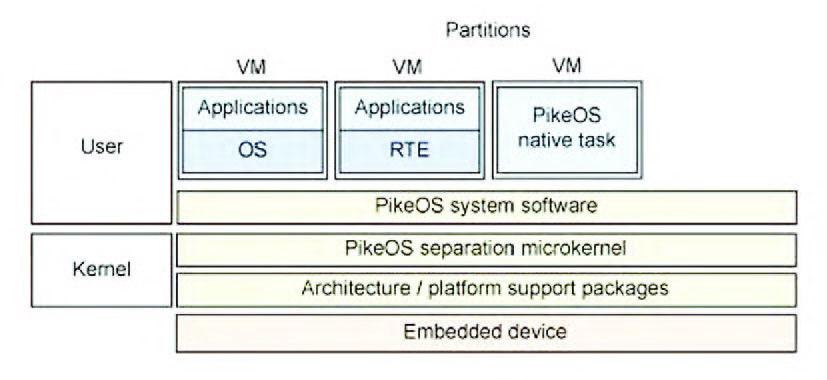 Figura 3: PikeOs.