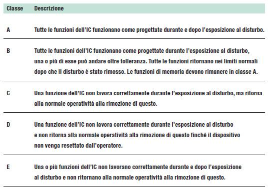 Tabella 1: classificazione IEC del degrado di prestazioni di un IC.