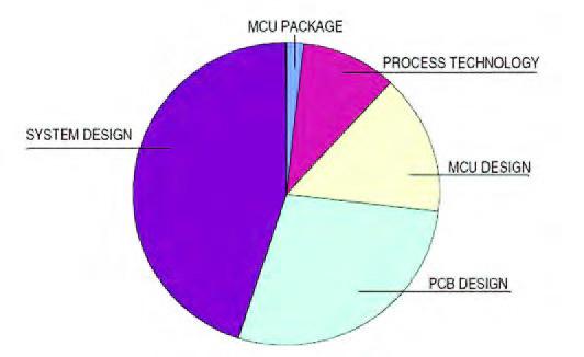 Figura 1: componenti che incidono sull'immunità ai disturbi di un prodotto.
