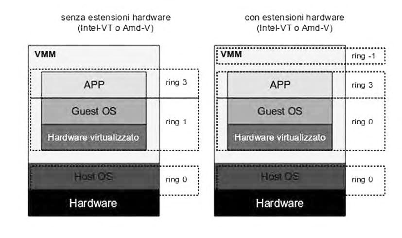 Figura 2: meccanismo assistito dall'hardware.