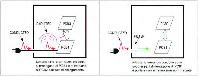 Figura 3: piazzamento di un filtro sull'ingresso dei segnali.