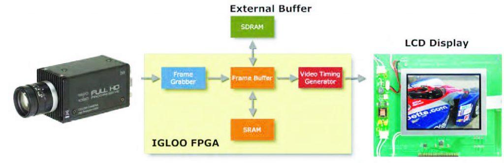 Figura 5: schema a blocchi di un monitor con ingresso DVI realizzato con FPGA Igloo.