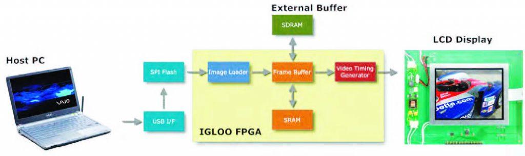 Figura 4: schema a blocchi di un viewer di immagini realizzato con FPGA Igloo.