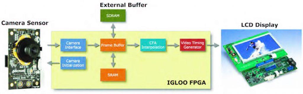 Figura 2: schema a blocchi di una camera still shot realizzata con FPGA Igloo
