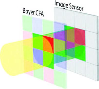 Figura 3: sensori a colori con filtro di Bayer; pixel adiacenti catturano solo una componente di colori.