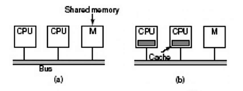 Figura 2: a) CPU configurata per accessi privilegiati alla RAM (architettura NUMA); b) CPU con propria memoria cache.