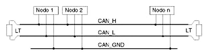 Figura 1: CanOpen bus.
