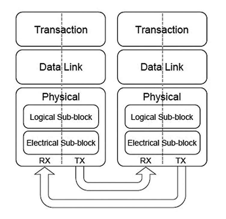 Figura 2: High Level Layering Diagram.