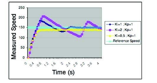 Figura 9: K (proporzionale).
