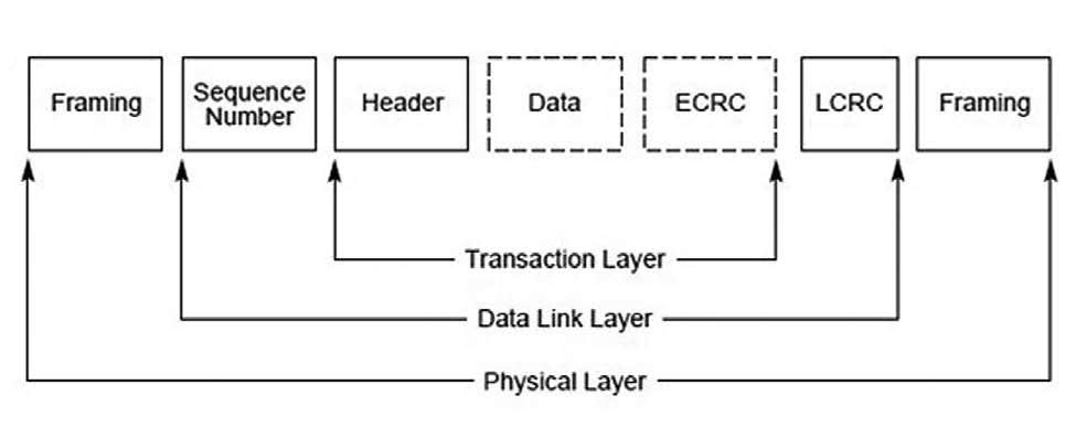 Figura 3: Packet Flow Through the Layers.