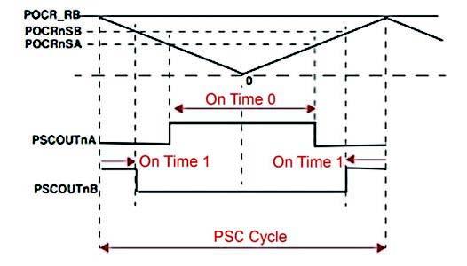 Figura 7: Power Control (PSC).
