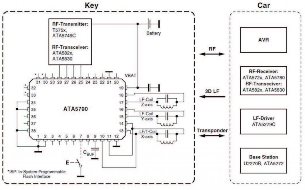 Figura 3. Realizzare un sistema immobilizer e Passive Entry/Go con singola chiave mediante il ATA5790