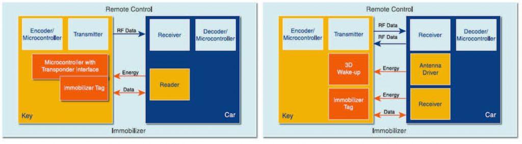 Figura 1. Schemi di connessione tra chiave elettronica e veicolo per applicazioni RKE, Passive Entry/Go ed immobilizer (da [1]