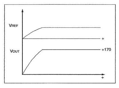 Figura 10: andamenti delle tensioni di riferimento e di uscita.