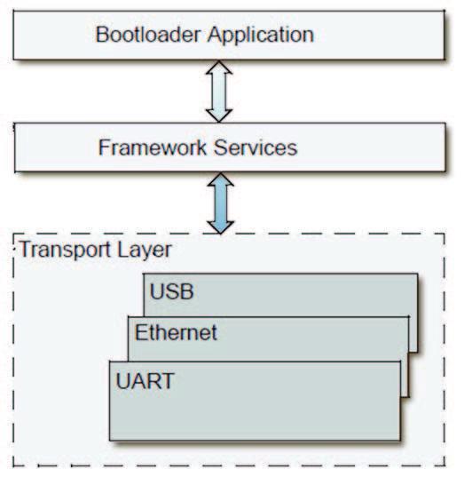 Figura 3: architettura classica di un bootloader.
