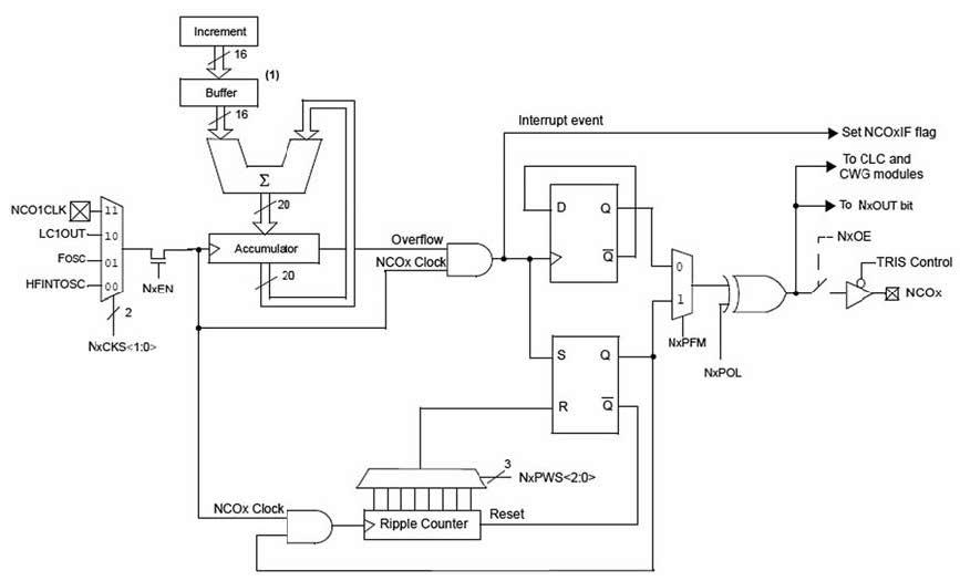 Figura 5: architettura della periferica NCO, un oscillatore controllato numericamente.