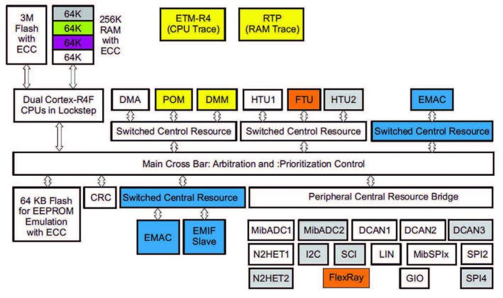 Figura 1: l'architettura dei micro TMS570LS di Texas Instrument.
