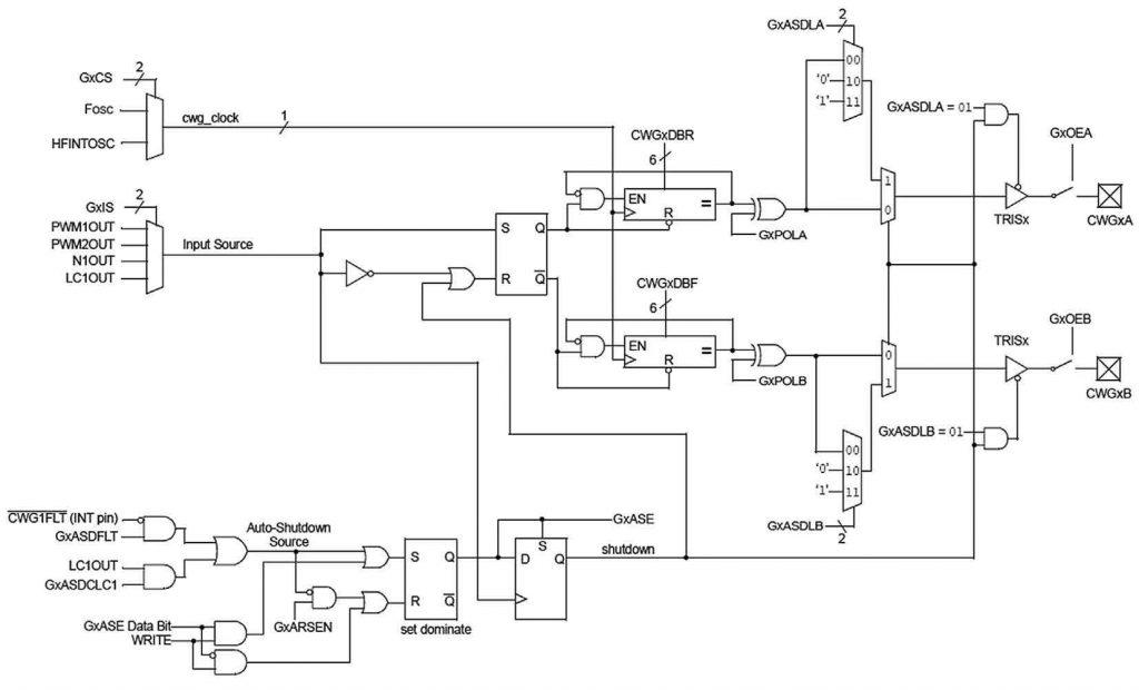 Figura 4: architettura della periferica CGW, un generatore di forme d'onda complementari.