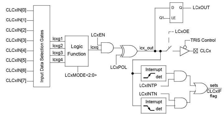 Figura 3: architettura della periferica CLC, un modulo logico configurabile.
