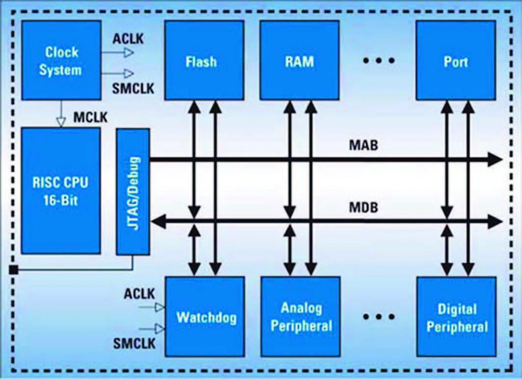 Figura 2: architetture dei micro MSP430.