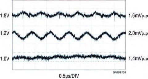 Figura 4: basso ripple della tensione in uscita (ingresso 3,3V).