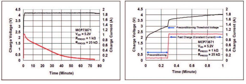 Figura 2: caratteristiche di carica del MCP73871. Il processo completo (a sinistra) e la fase di preconditioning (a destra) per una cella Li-Ion da 1 Ah