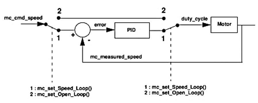 Figura 8: configuration loop.