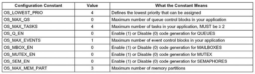 Figura 3: configurazione delle costanti per μC/OS-II.