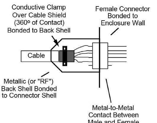 Figura 9: connessione di schermi raccomandata.