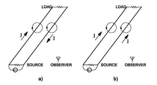 Figura 5: corrente di modo differenziale (a) e di modo comune (b).