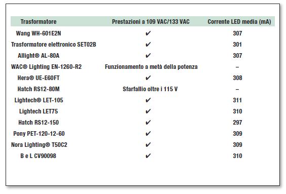 Tabella 2: dati di test per i trasformatori a 120 VAC/60 Hz.