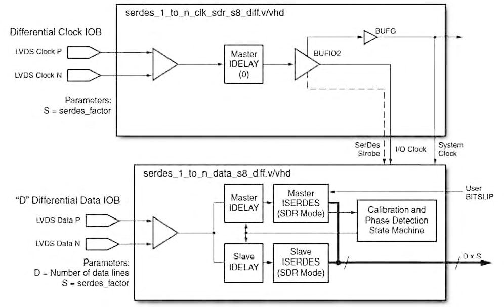 Figura 4: deserializzazione con clocking SDR.