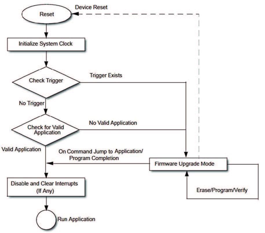 Figura 1: il diagramma di flusso di un bootloader.