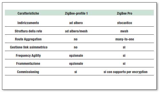 Tabella 1: differenze tra ZigBee profile 1 e ZigBee Pro.