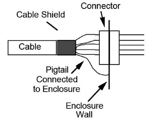 Figura 8: discontinuità metallica nella connessione di schermi.