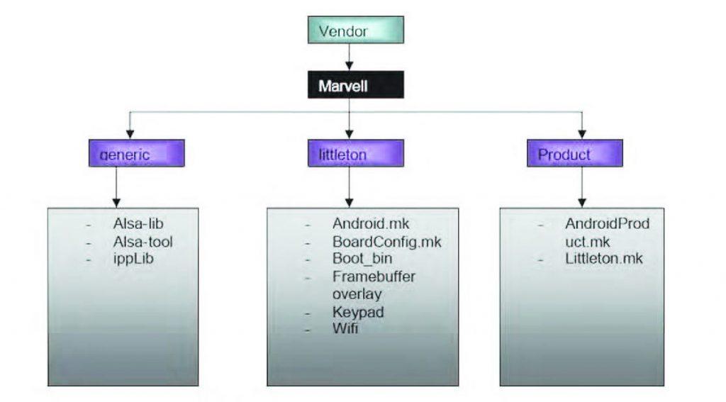 Figura 2: distribuzione Marvell.