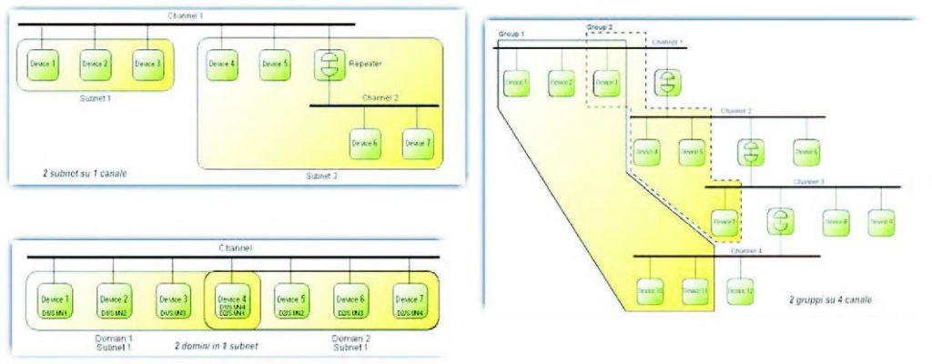 Figura 3: diverse organizzazioni di una rete LONWORKS (da [1]).