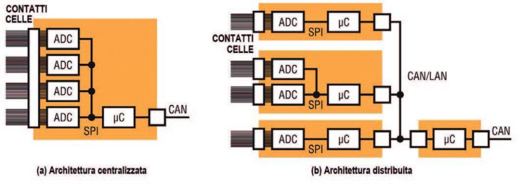 Figura 1: diverse topologie di controllo delle batterie