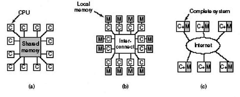 Figura 1: diversi modelli di organizzazione di un sistema multiprocessore: a) condivisione di memoria; b) scambio di messaggi; c) struttura distribuita.