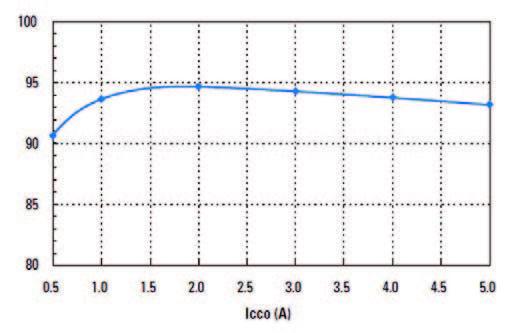 Figura 4: efficienza del canale di alimentazione degli I/O vs ICCO. Vin = 5 V.